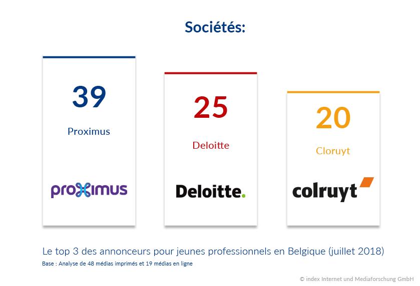 top annonceurs Belgique