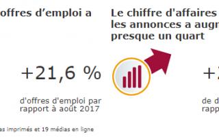 marché de l'emploi en France