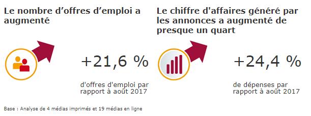 Proportion des offres d'emploi pour les cadres par secteur en France