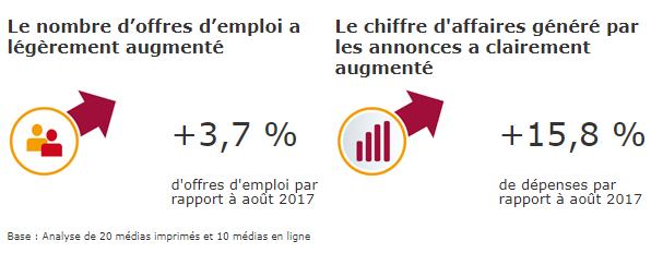 Proportion des offres d'emploi pour les cadres par secteur en Suisse