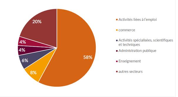 Proportion des offres d'emploi pour les cadres par secteur en Belgique